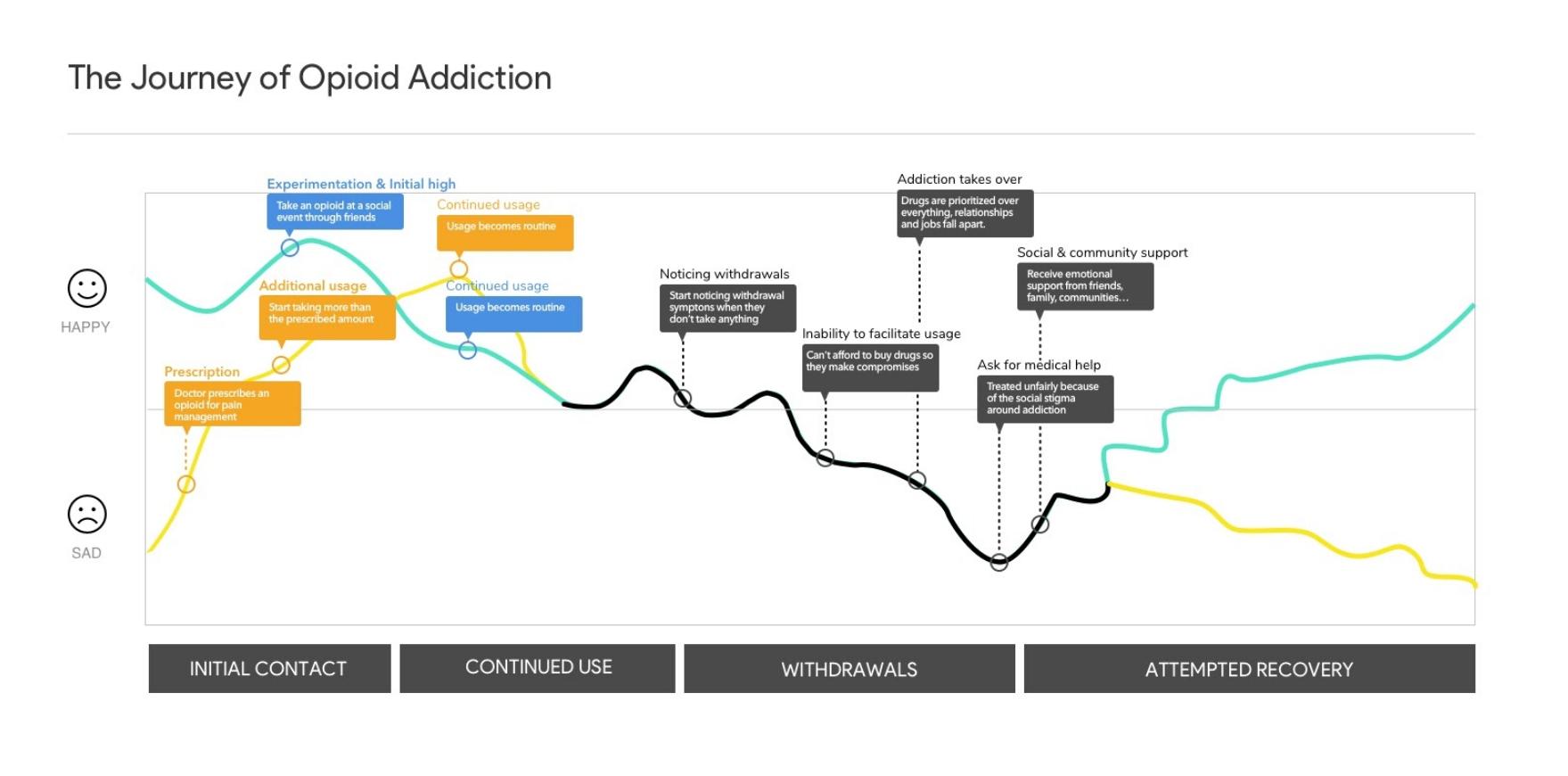 opioid journey